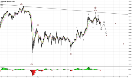 USDJPY: USDJPY Elliott Wave Counting