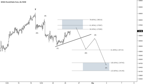 GBPCHF: GBPCHF - Trading the next 3-wave down