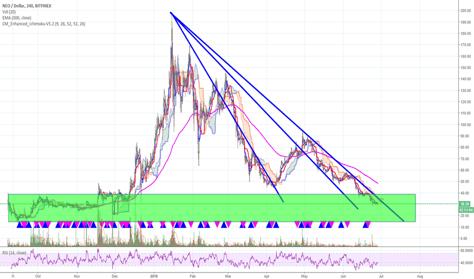 NEOUSD: NEO ... oh my ... stay out, or a good buy?