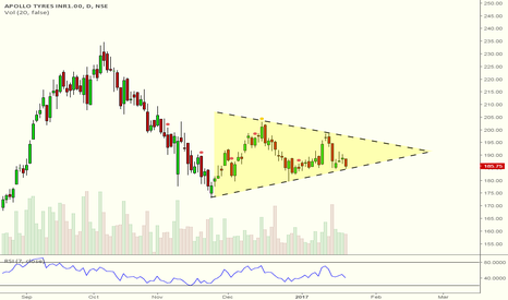 APOLLOTYRE: Symmetrical Triangle on Apollo Tyres