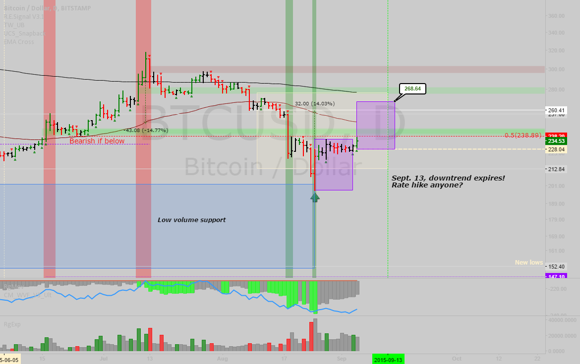 BTCUSD: Update and forecast/guidelines