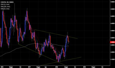 EURPLN: Rimbalzo Eur/Pln tra due trendline