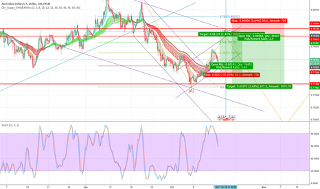 AUDUSD: AUDUSD North in short term but South in long term