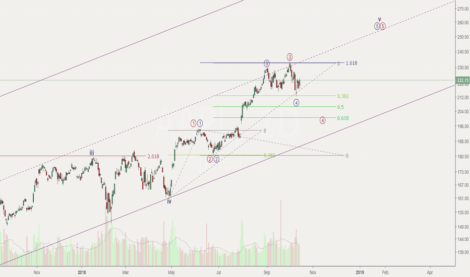 AAPL: Apple - revised count - bullish