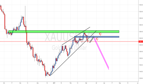 XAUUSD: GOLD   in  best area  for short