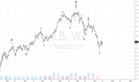 LB: Has LB completed the Wave C ?