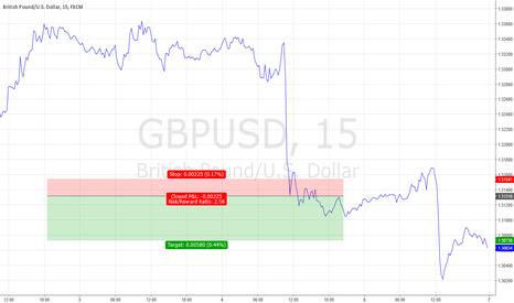 GBPUSD: GBP/USD Trade Update