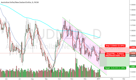 AUDNZD: AUDNZD short opportunity from the top of the down channel