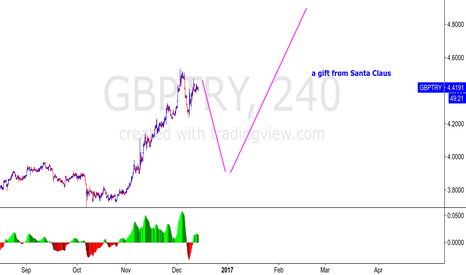 GBPTRY: GBPTRY - FED SPECIAL