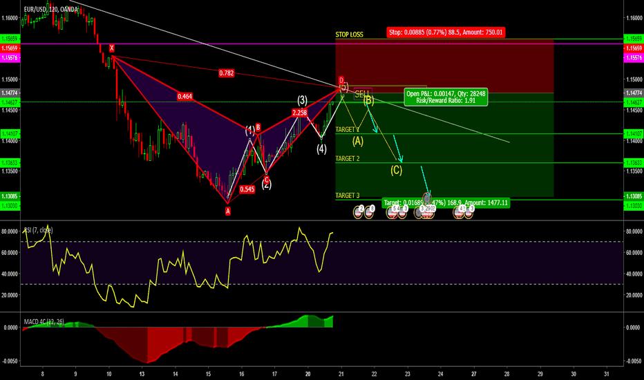 EURUSD: EUR // USD // Pattern BAT // Elliot waves // SELL signal //