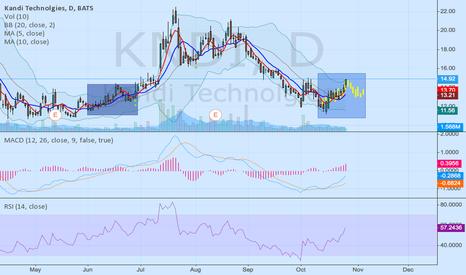 KNDI: KNDI A repeated pattern