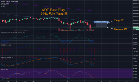ADTBTC: ADT- adToken - Base Play - 90% Win Rate!!!