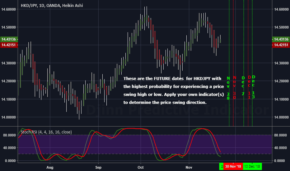 HKDJPY: The Future High / Low price swing dates for HKDJPY