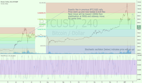 BTCUSD: Bitcoin upwards move