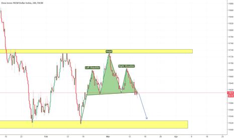USDOLLAR: US index Head&Shoulders formation on 4h chart