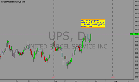 UPS: Big Bull Buying UPS