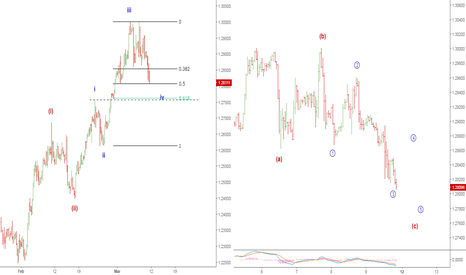 USDCAD: usdcad there is no other option