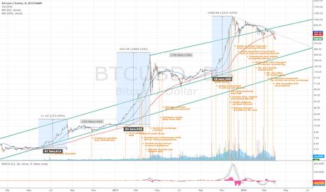 BTCUSD: The Best Bitcoin Chart - Update 2