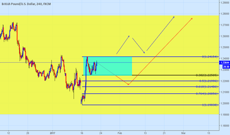 GBPUSD: $GBP Clearing chart 4h theme