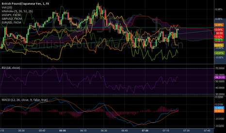 GBPJPY: eurusd/gbpusd/gbpjpy braiding around an ichimoku cloud