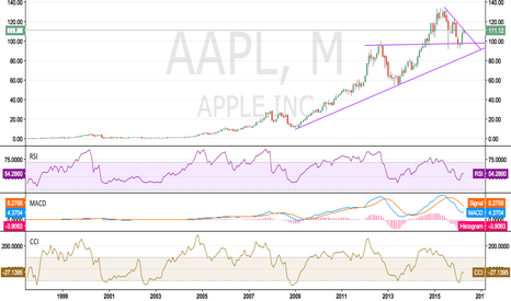 AAPL: Big Move soon in AAPL?