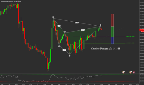 GBPJPY: Bear Cypher Formation @ 141.48