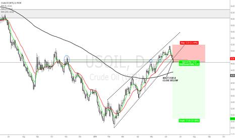 USOIL: OIL POTENTIAL SHORT