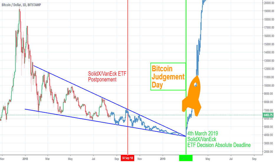 BTCUSD: 4th March 2019 = Bitcoin Judgement Day