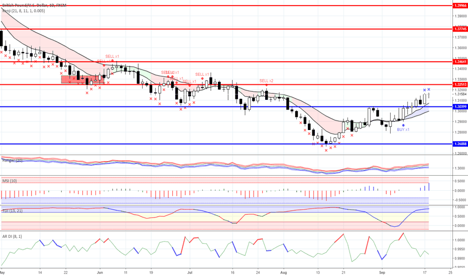 GBPUSD: News background and trading ideas for the week:17-21.09.2018