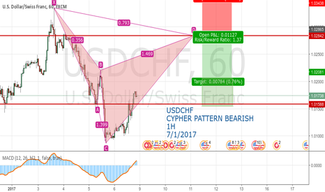USDCHF: USDCHF CYPHER PATTERN BEARISH  1H 7/1/2017