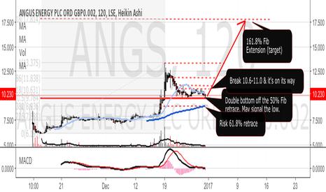ANGS: Angus Energy ANGS - double bottom off 50% Fib retrace?
