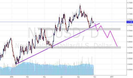 NZDUSD: NZDUSD posible cambio de tendencia. ¿Cortos el resto del año?
