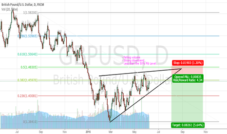 GBPUSD: GBPUSD: Rising Wedge Setup! Good short!
