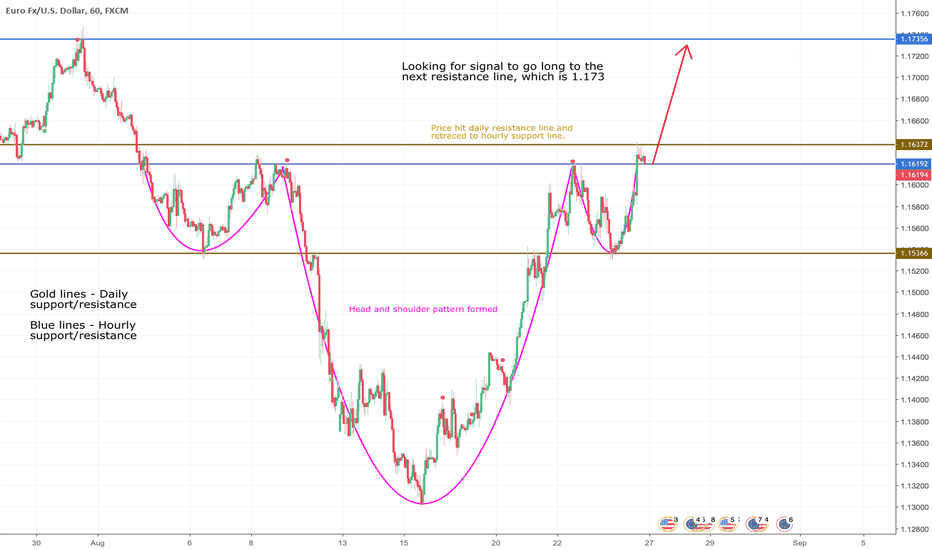 EURUSD: EURUSD - Long (Head and shoulder pattern completed)