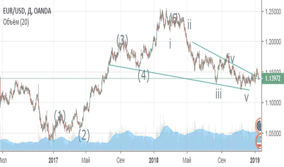 EURUSD: Покупаем евро и нефть