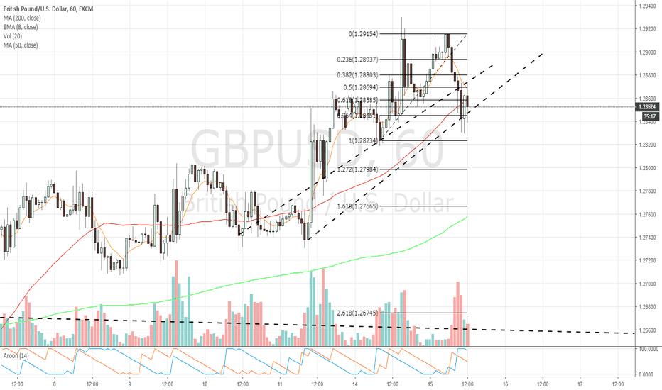GBPUSD: $GBPUSD 1hr chart