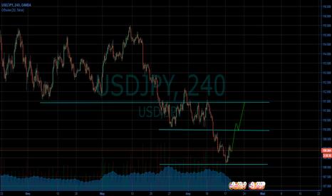 USDJPY: Доллар ограниченно стабиле
