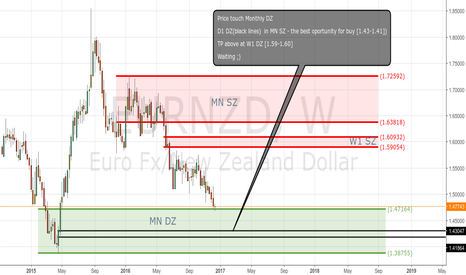 EURNZD: EURNZD - LONG but not now ;)