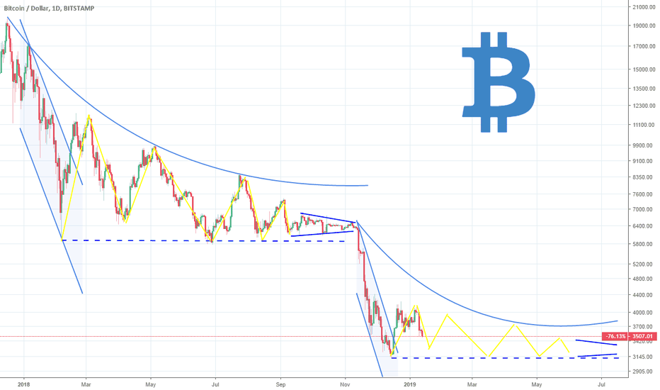 BTCUSD: Bitcoin: Is it possible that we are just consolidating?