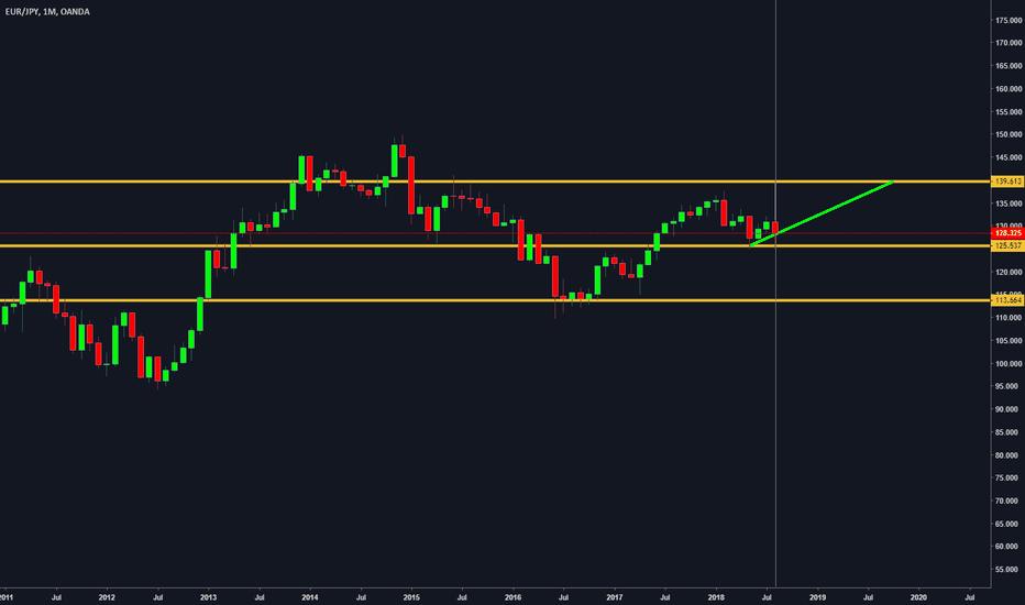 EURJPY: EUR JPY Long term Buy