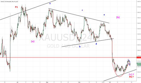 XAUUSD: GOLD  Let's see if the lid stay firmly on the kettle.
