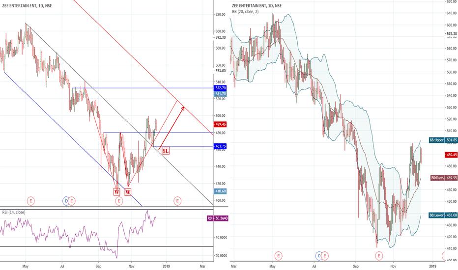 ZEEL: Big W Pattern/Trend Line Break good RR trade