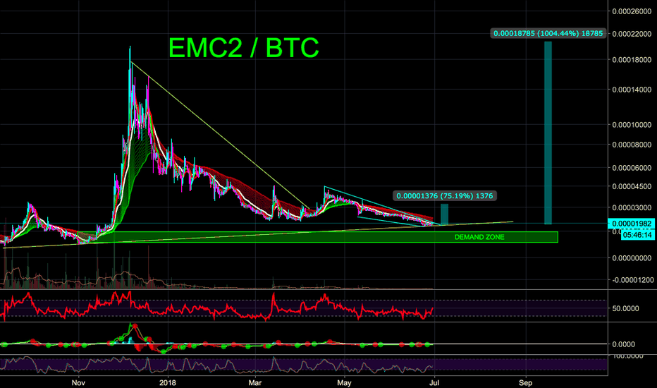 EMC2BTC: EMC2 75% in short/medium term w/ 10X long term - CryptoManiac101