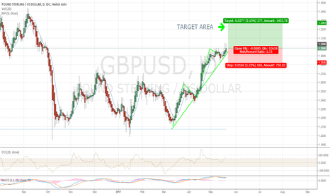 GBPUSD: IM DOING THIS!