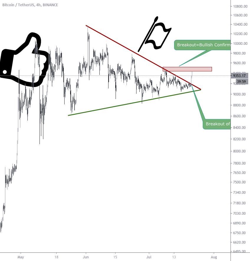 tradingview btc lung scurt