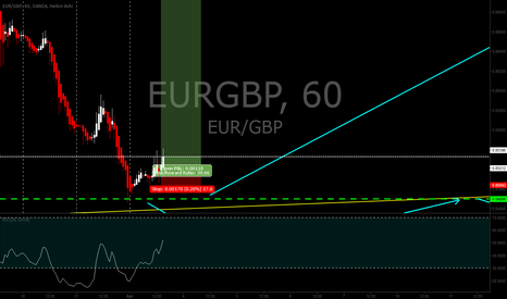 EURGBP: EURGBP long setup
