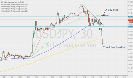 USDJPY: Buy after breakout Resistance line I set my Buy Stop