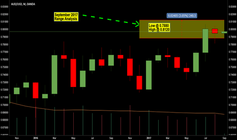AUDUSD: AUDUSD Monthly Range Analysis