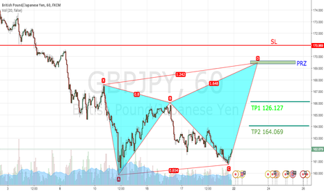 GBPJPY: Nice potential bearish butterfly GBPJPY