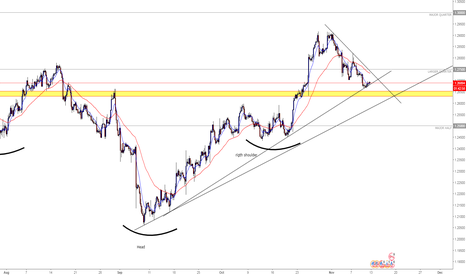 USDCAD: USDCAD (UP UPDATE)